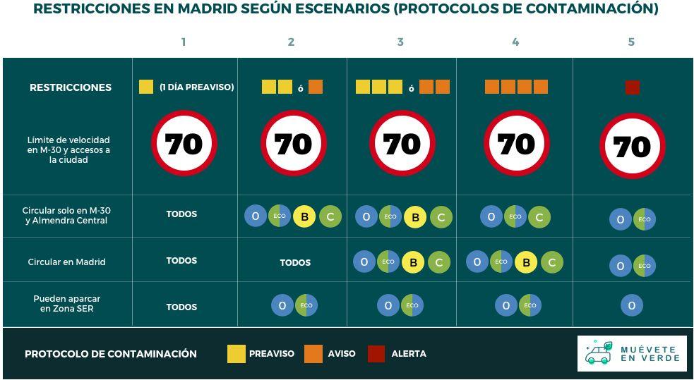 protocolos de contaminación según escenarios en Madrid central
